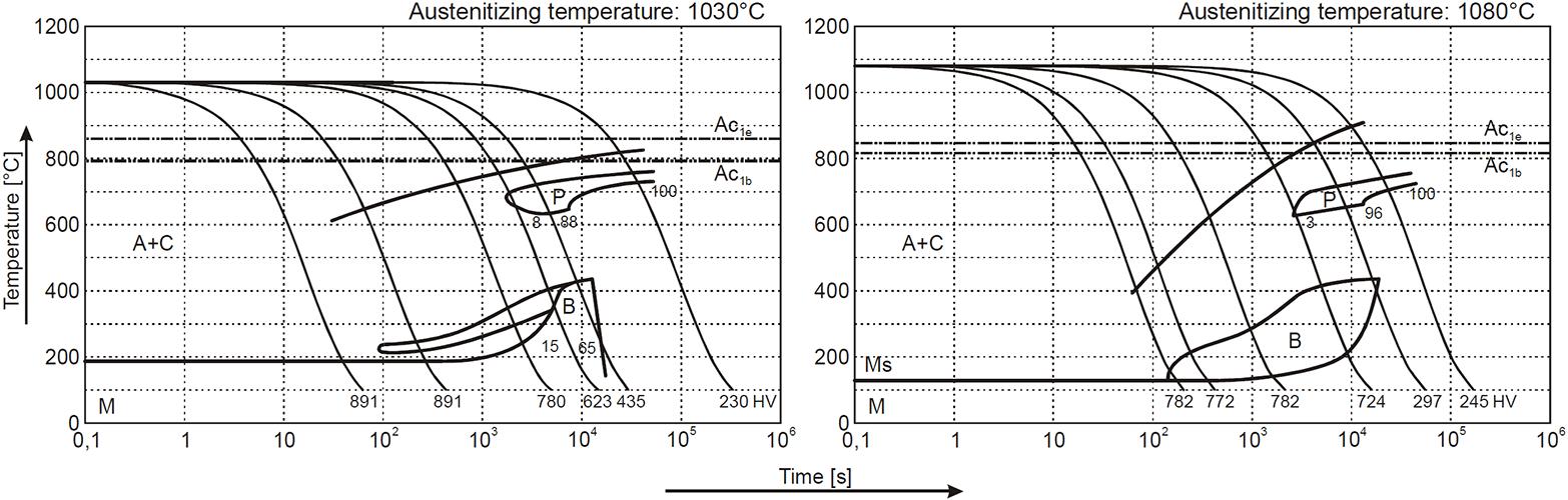 X153CrMoV12 1.2379 Steel TTT Diagram datasheet