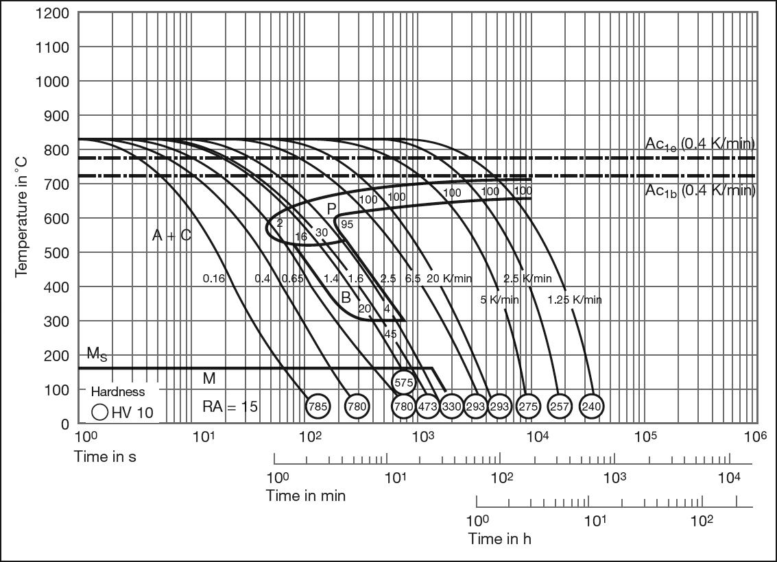 1.2842 tool steel 90MnCrV8 TTT diagram