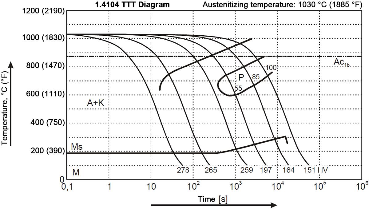 1.4104 TTT Diagram