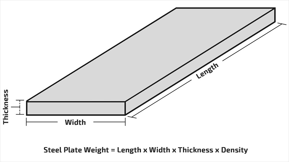 steel plate weight calculator